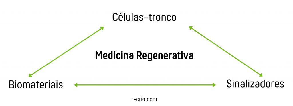 o que é medicina regenerativa