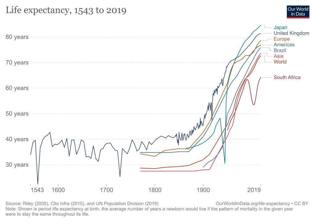 evolução expectativa de vida
